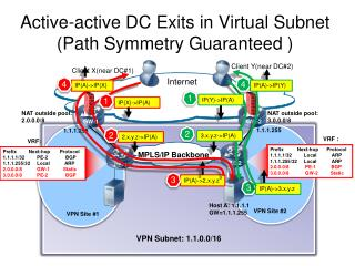 Active-active DC Exits in Virtual Subnet (Path Symmetry Guaranteed )