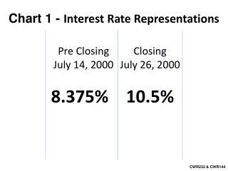 Pre Closing July 14, 2000