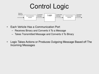 Each Vehicle Has a Communication PortReceives Binary and Converts it To a MessageTakes Transmitted Message and Converts