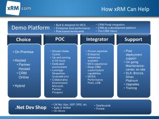 How  xRM  Can Help