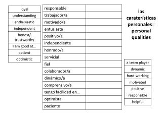 l as caraterísticas personales = personal qualities