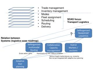 Trade management Inventory management Modes Fleet assignment Scheduling Routing Delivery