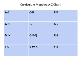 Curriculum Mapping A-Z Chart