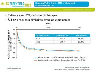 Étude AMPLE à 2 ans : MTX +  abatacept ou  adalimumab (1)