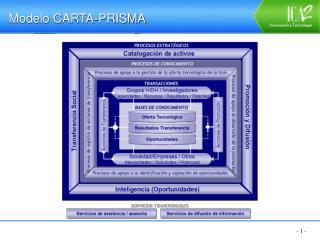 Modelo CARTA-PRISMA