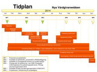 Tidplan Nya  Vårdgivarwebben