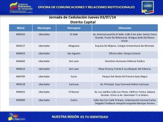 Jornada de  Cedulación  Jueves 03 /07/14 Distrito Capital