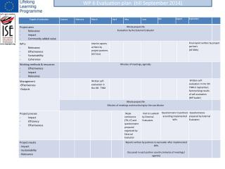 WP 6  Evaluation plan   ( till September  2014)