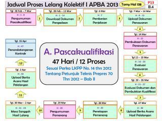 A . P ascak ualifikasi 47 Hari /  12  Proses