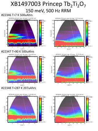XB1497003  Princep  Tb 2 Ti 2 O 7  150  meV , 500 Hz RRM