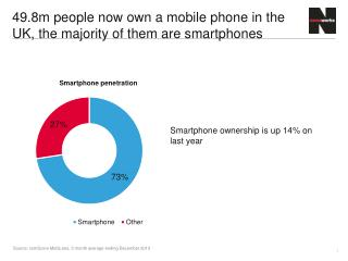 49.8m people now own a mobile phone in the UK, the majority of them are smartphones