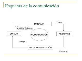 Esquema de la comunicación