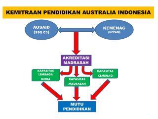 KEMITRAAN PENDIDIKAN AUSTRALIA INDONESIA