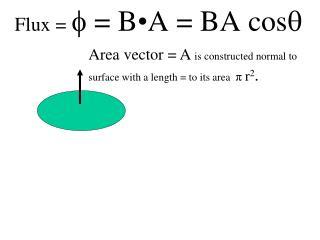 Flux =   = B • A = BA  cos 