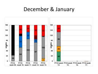 December & January