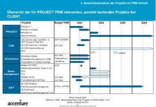 Übersicht der für PROJECT PDM relevanten, parallel laufenden Projekte bei CLIENT