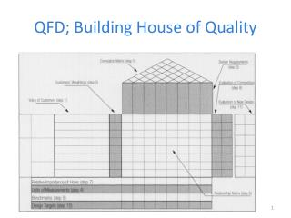 QFD;  Building House  of  Quality