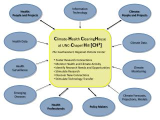 C limate- H ealth  C learing H ouse at UNC- C hapel  H ill  [CH 3 ] Foster Research Connections