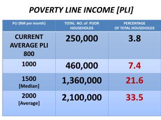 POVERTY LINE INCOME [PLI]