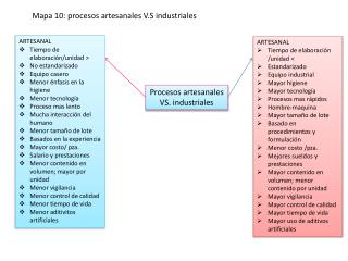 Procesos artesanales VS. industriales