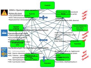 Kk-määritys, vahva sis. legitimointi Optimoitu tiedonsiirtoja varten Sanasto Tietomalli XML-skeema