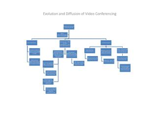 Evolution and Diffusion of Video Conferencing