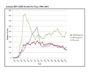 Arizona HIV/AIDS Events Per Year, 1981-2012
