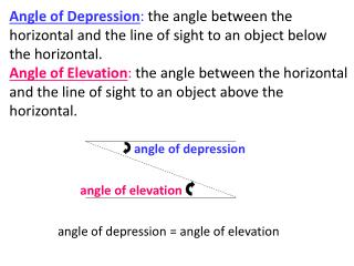 angle of depression = angle of elevation