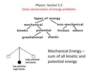 Physics  Section 5.3 Solve conservation of energy problems