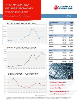 rynek magazynowy  w europie ?rodkowej