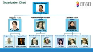 Programs Team