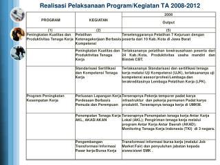 Realisasi Pelaksanaan  Program/ Kegiatan  TA 2008-2012