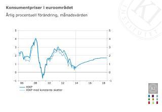 Konsumentpriser i euroområdet