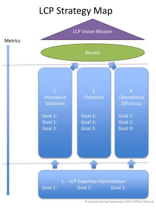 LCP Strategy Map