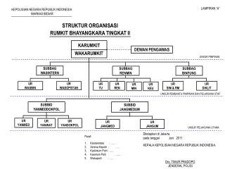 STRUKTUR ORGANISASI RUMKIT BHAYANGKARA  TINGKAT  II