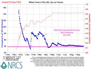 2012 April-July Runoff  Volume 39%  of  Normal 32.1 KAF