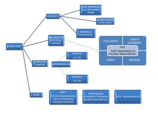 asas multimedia