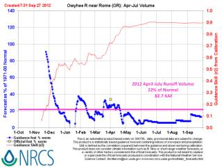 2012 April-July Runoff  Volume 22%  of  Normal  82.7 KAF