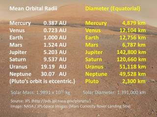 Mean Orbital Radii Mercury	  0.387 AU Venus	 	  0.723  AU Earth	 1.000  AU Mars	 	  1.524 AU