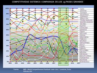 COMPETITIVIDAD  SISTEMICA  COMPARADA  DE LOS  29 PAISES  GRANDES