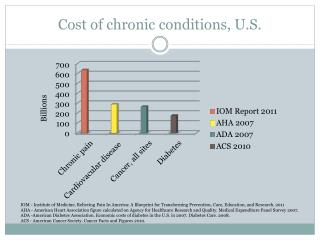 Cost of chronic conditions ,  U.S.