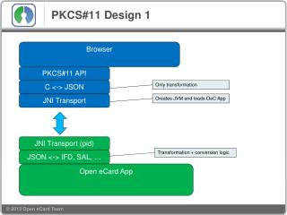 PKCS#11 Design 1