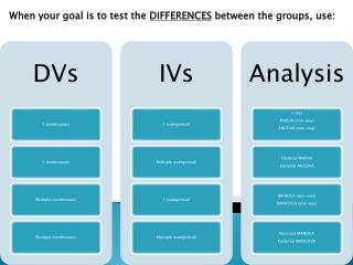 When your goal is to test the  DIFFERENCES  between the groups, use:
