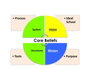 essays on core beliefs Core values are traits or qualities that you consider not just worthwhile, they represent an individual's or an organization's highest priorities, deeply held beliefs, and core, fundamental driving forces they are the heart of what your organization and its employees stand for in the world.