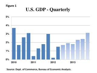 U.S. GDP - Quarterly