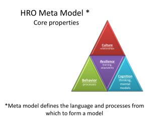 *Meta model defines the language and processes from which to form a model