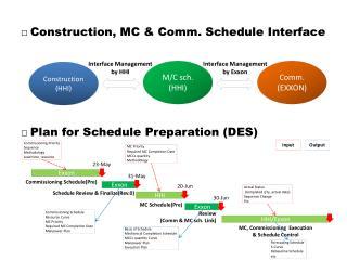 □  Construction, MC & Comm. Schedule Interface