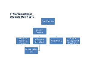 FTN organisational structure March 2012