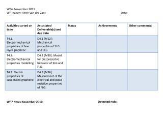 WP4. November 2011 WP leader: Herre van der Zant Date: