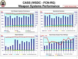 CASS  (WSDC  - FCN-RG) Weapon Systems Performance